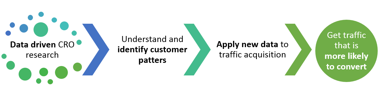 CRO improves traffic acquisition process