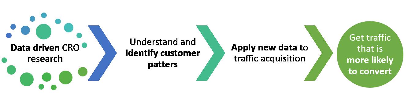 CRO improves traffic acquisition process