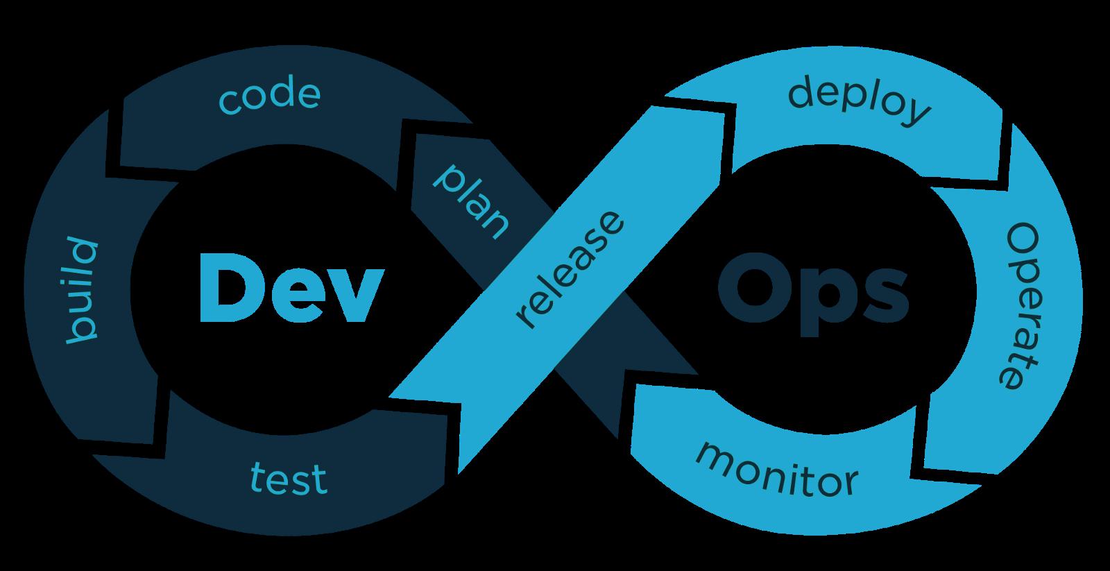DevOps Developments