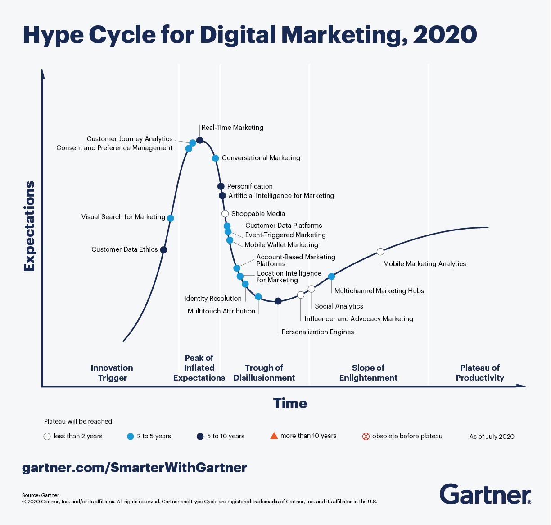 Digital Marketing Hype Cycle