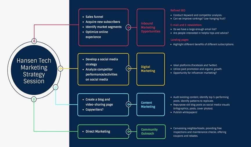 Tech Marketing Strategy